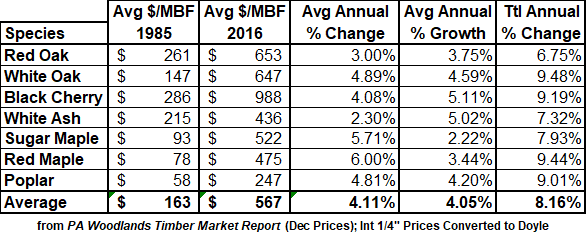 growth rates and stumpage prices