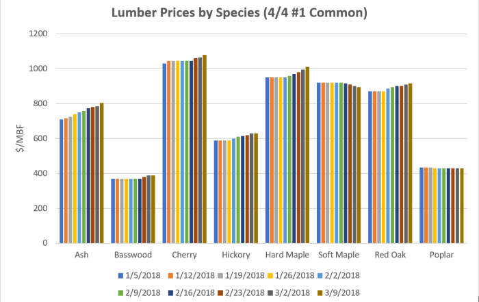 Lumber Prices by Species March 9 2018