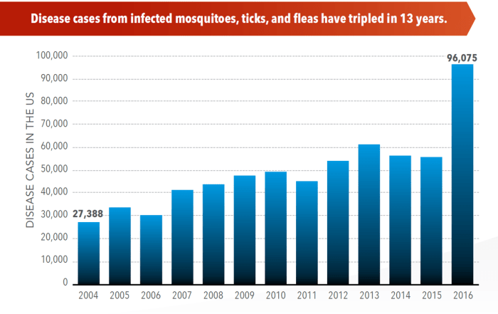 Illnesses from Mosquito, Tick, and Flea Bites Increasing in the US