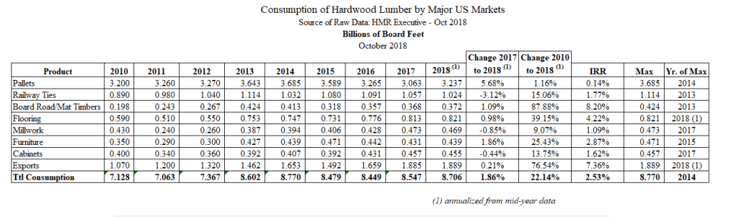 Snapshot of Hardwood Lumber Consumption by Major US Markets