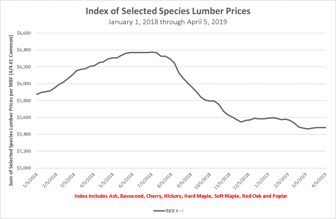 Index of Selected Species Lumber Prices 1/1/2019 -- 4/5/2019