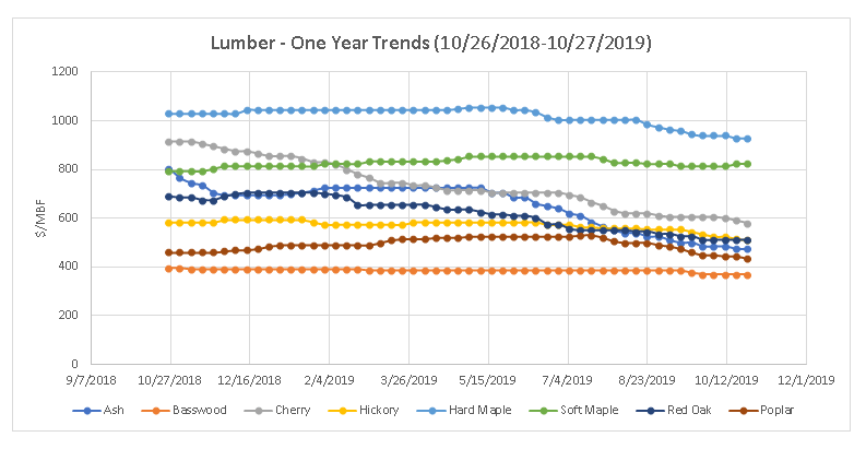 1 Year lumber price trends, October 2019