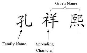 Traditional Chinese family culture's naming custom