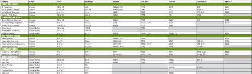 Partridge Haken Vergleichstabelle
