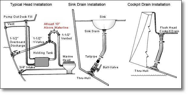 Marine Toilet Systems Diagrams, Marine, Get Free Image