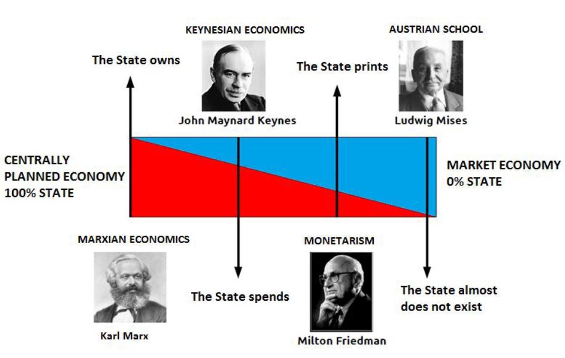 economists