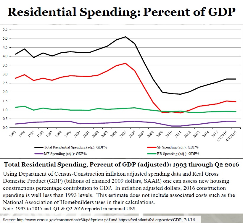 residential spending US
