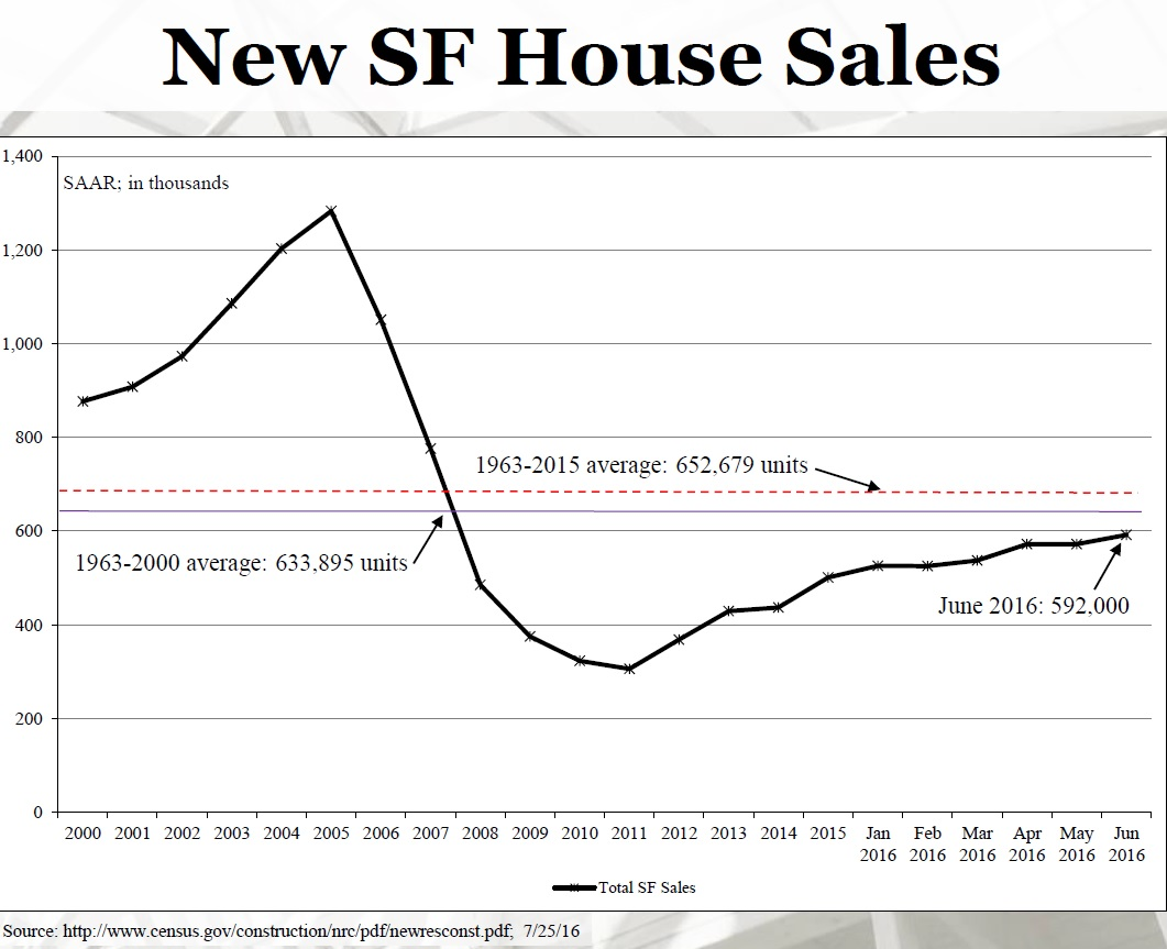 total Single family sales