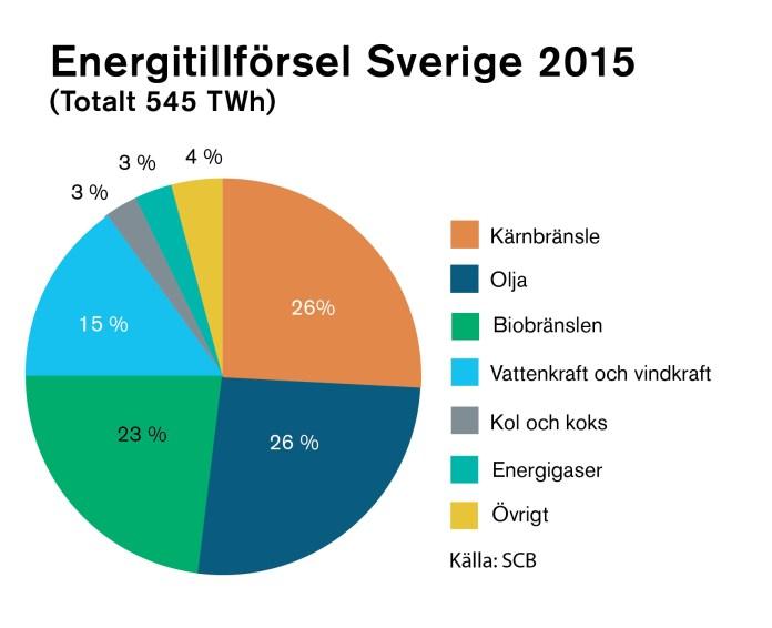 Szwedzkie zapotrzebowanie na energię w roku 2015