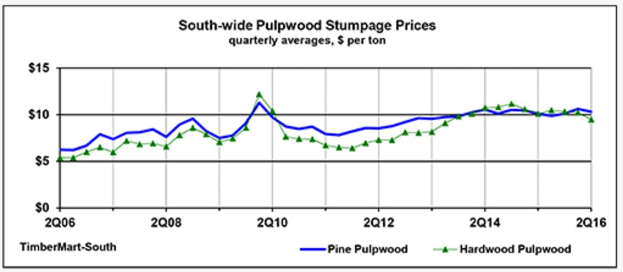 Pulpwood stumpage prices. Source: TimberMart-South