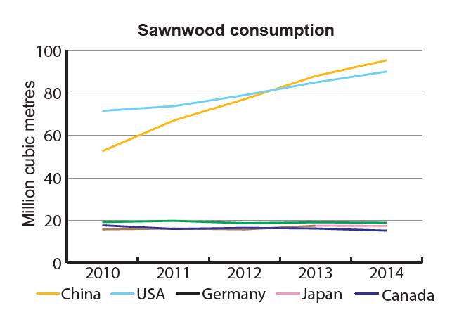 China overtook Canada and USA