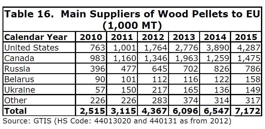 main-suppliers-to-eu