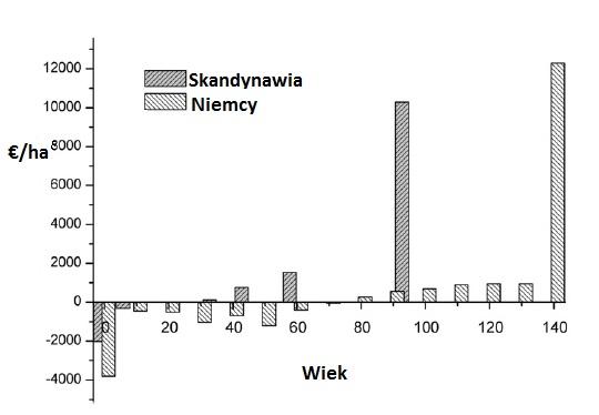Analiza rachunku przepływów pieniężnych dla Niemiec i Skandynawii, dla sosny zwyczajnej. Źródło: Brukas, V. & Weber, N. (2009)