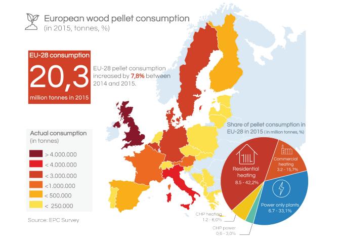 pellets consumption