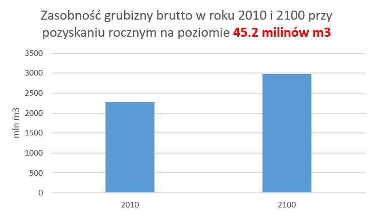 zasobność grubizny brutto w Polsce