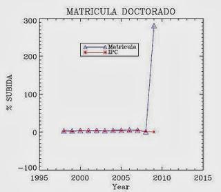 La subida de las tasas de doctorado