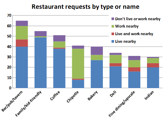 Chart 9 Restaurant requests by type or name