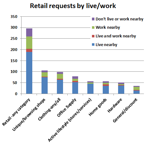 Retail requests chart