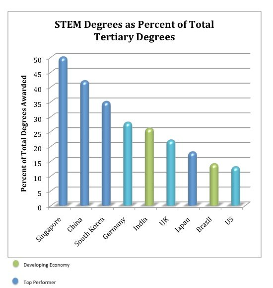 STEM Degrees