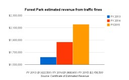 Forest Park's budget depends more and more on traffic fine revenue. In FY 2015, the village expected to rake in .1 million in traffic fines.
