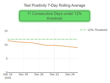 Region 10's COVID-19 positivity rate has been declining. | Graph from the Illinois Department of Public Health website