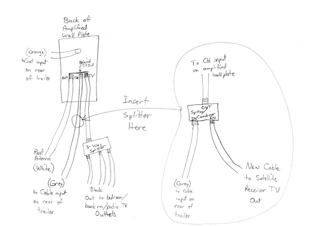 with diagram tv antenna splitters on cable tv wiring diagram house