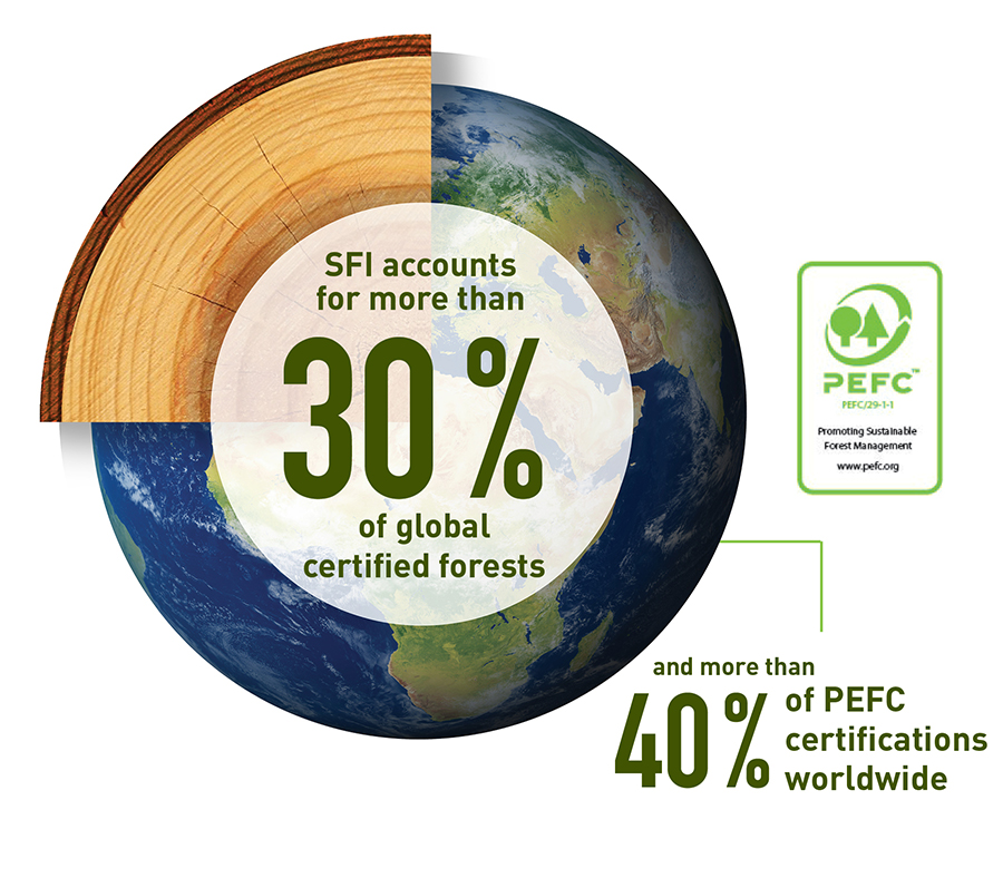 The responsible wood forest certification scheme and the new zealand forest certification scheme are two of some 39 national schemes endorsed by the. Pefc Forests Org
