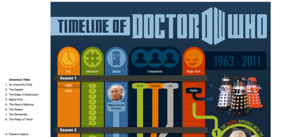Doctor Who Infographics