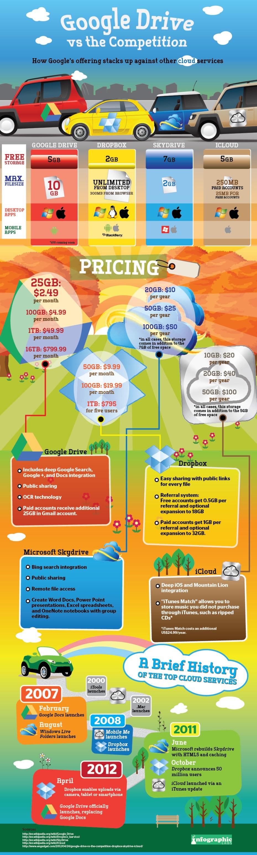 Google Drive Infographic