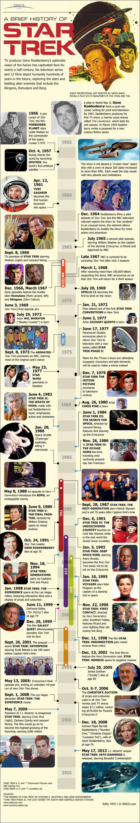The Evolution of Star Trek