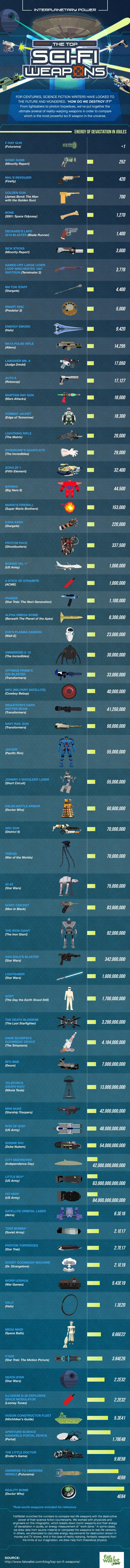 best sci-fi weapons