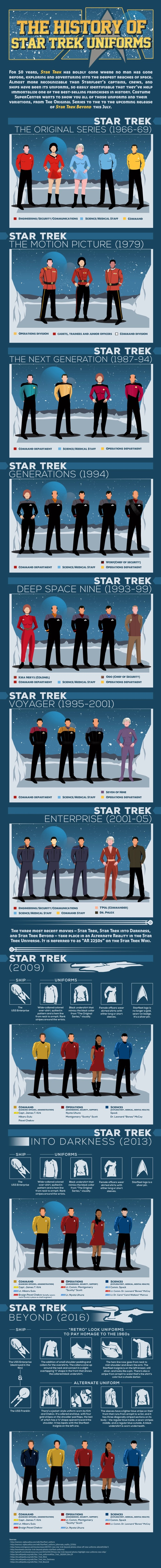 Star Trek Uniform Guide