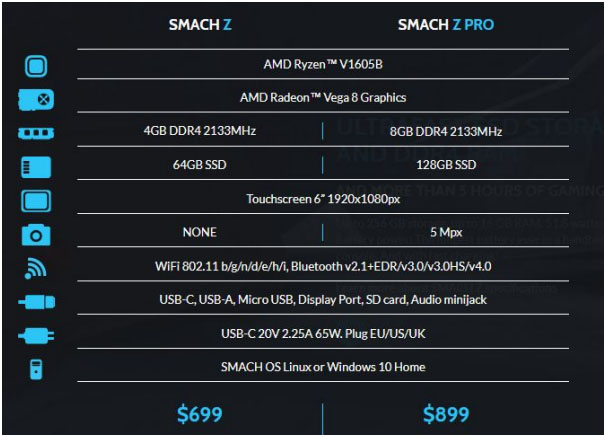 SMACH Z stats E3 2018