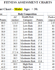 Air force fitness chart also all about the test forever wingman rh foreverwingman