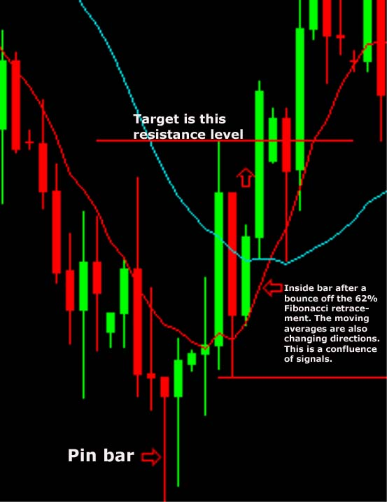 Image result for forex - position pin bar and inside bar in eur/usd daily chart