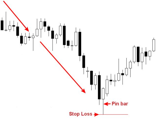 Stop-Loss 3