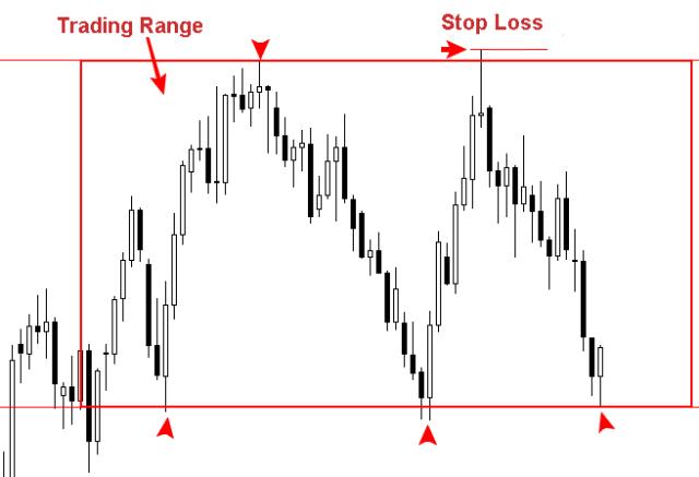 Stop Loss 4