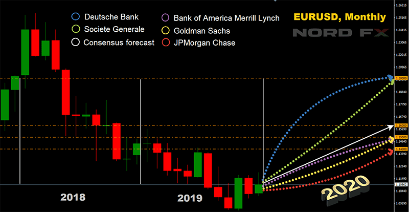 Forecast for the dollar. euro and other currencies in 2020 - Investing and Trading