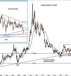 i say very because if silver were to get there it will have created also created a false break reversal pattern around its long term uptrend  [ 1399 x 930 Pixel ]