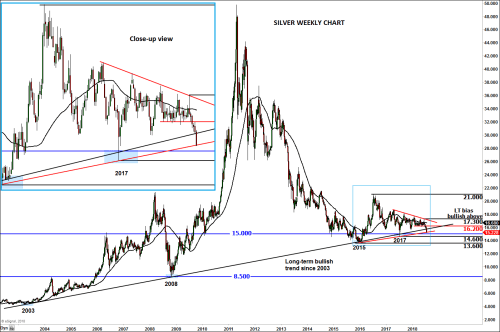 small resolution of i say very because if silver were to get there it will have created also created a false break reversal pattern around its long term uptrend