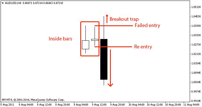 Discover How To Trade Inside Bars For Maximum Profits