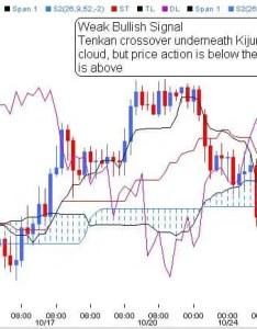 Ichimoku cloud chart also binary options backtesting forex online rh success teamextramile