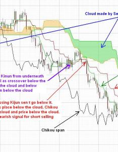 Please check this chart for also trading with ichimoku cloud   kinko hyo rh forexabode