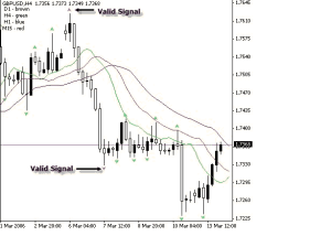 A Comprehensive Guide to Using Fractals in Forex Trading