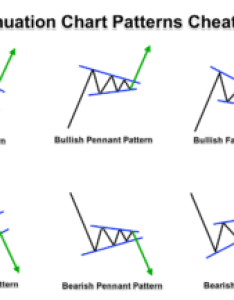 Continuation forex chart patterns cheat sheet also best for intraday trading in rh forexboat