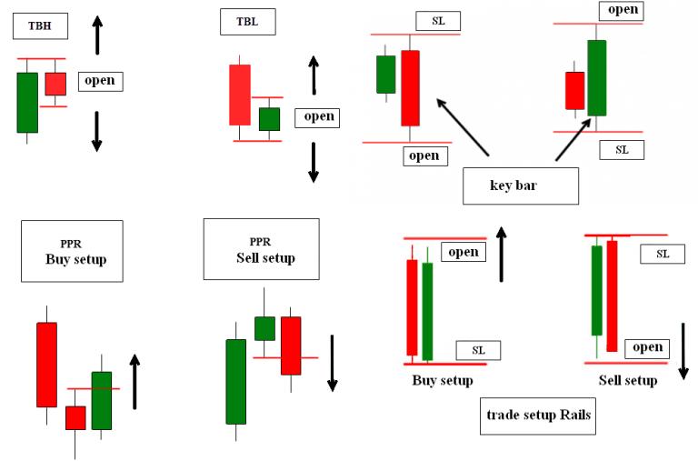Day Trading Strategies Using Price Action Patterns Pdf ...