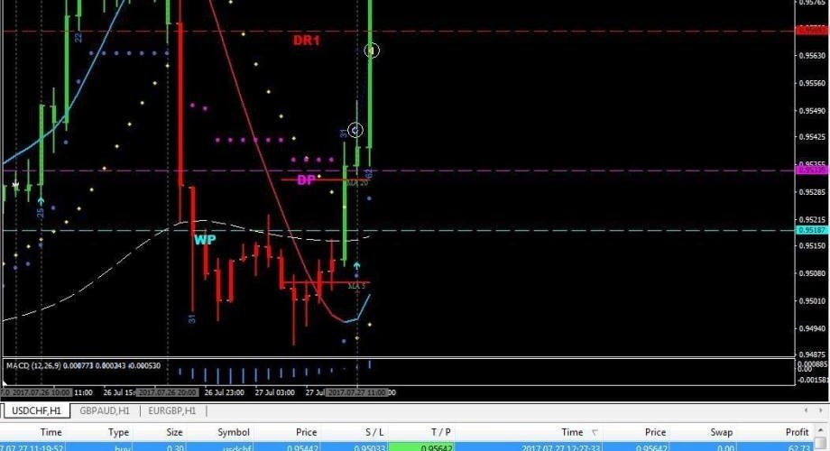 7 Powerful Forex Trading Strategies/Tips for Consistent Profits