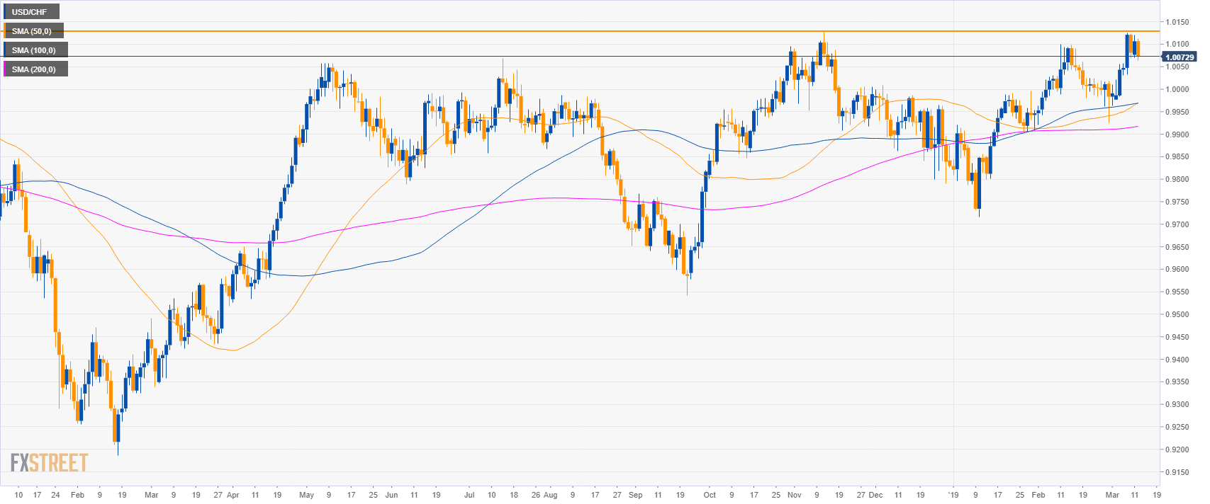 hight resolution of usd chf 4 hour chart