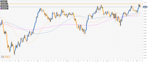 small resolution of usd chf 4 hour chart