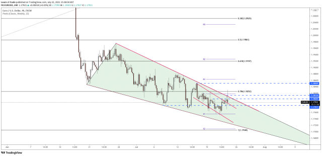 EUR/USD price 4-hour chart